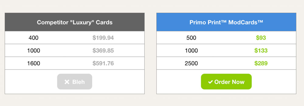 It's easy to get noticed with The ModCard, a 32PT thick paper stock. It's our thickest stock option available at a fraction of our competitors. The ModCard is available in business cards and postcards. Get 500 ModCard fro $93.00.